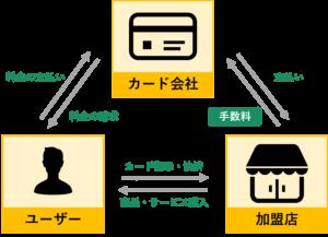 カード会社のビジネスモデル図