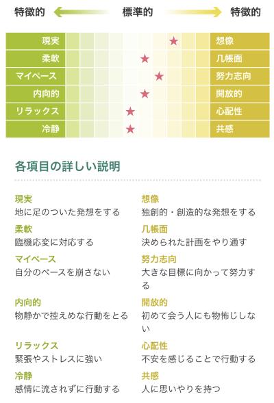 マイナビ適性診断MATCHplus