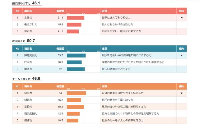 AnalyzeU+結果項目