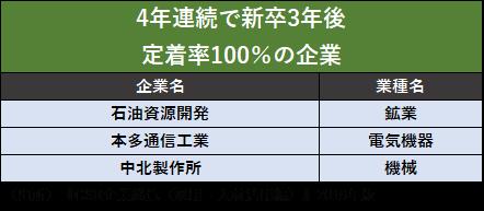 nen4nrennzoku risyokuritu0%