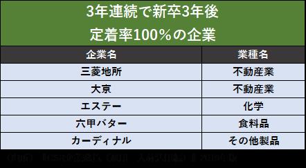 3nennrennzoku risyokuritu0%