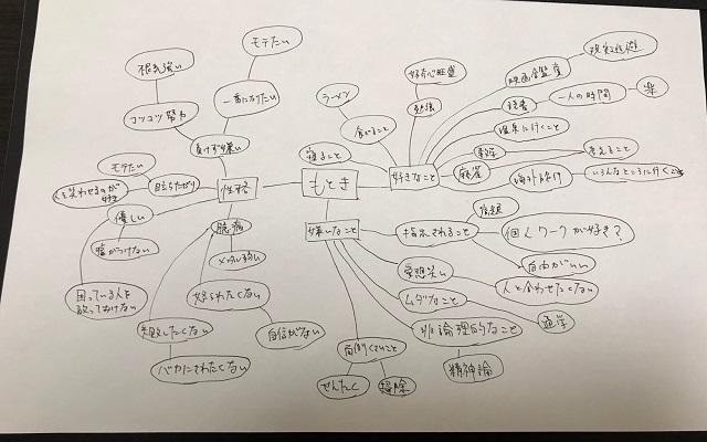 マインドマップ自己分析