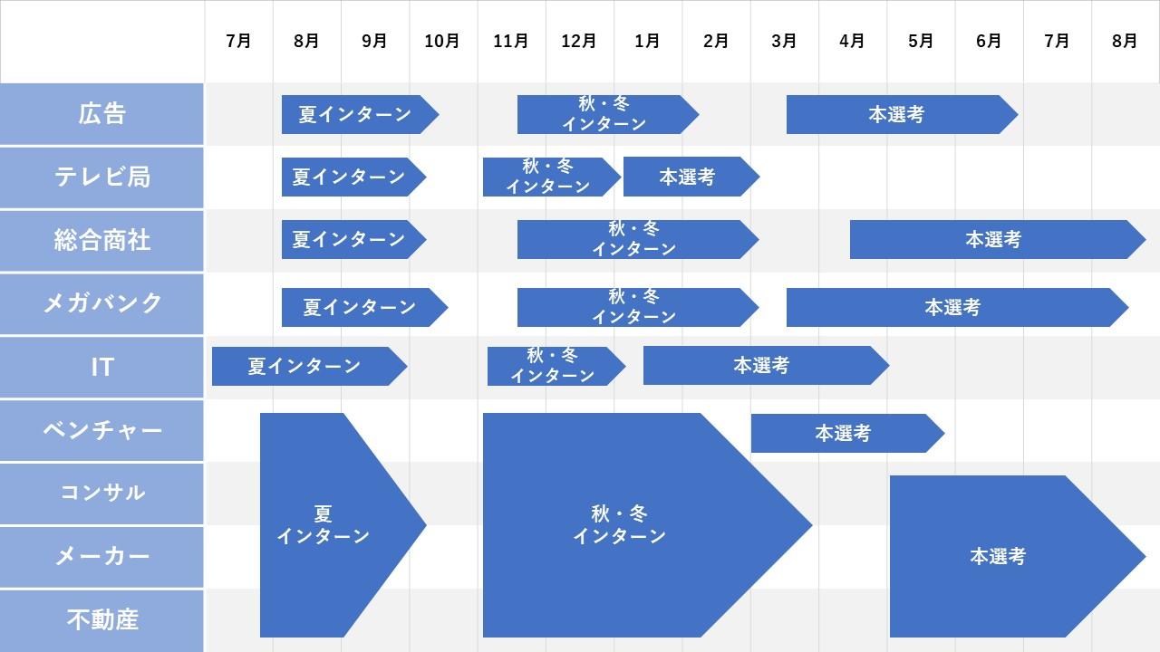 日系企業 就活スケジュール