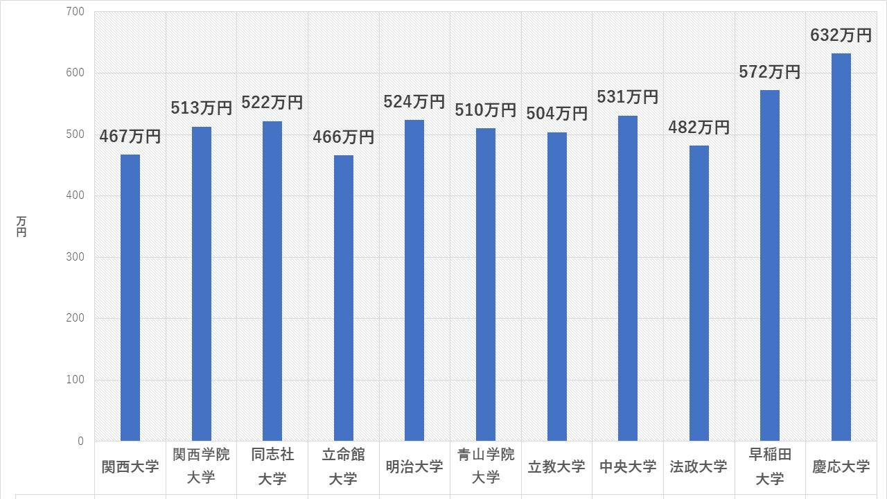 関関同立 平均年収
