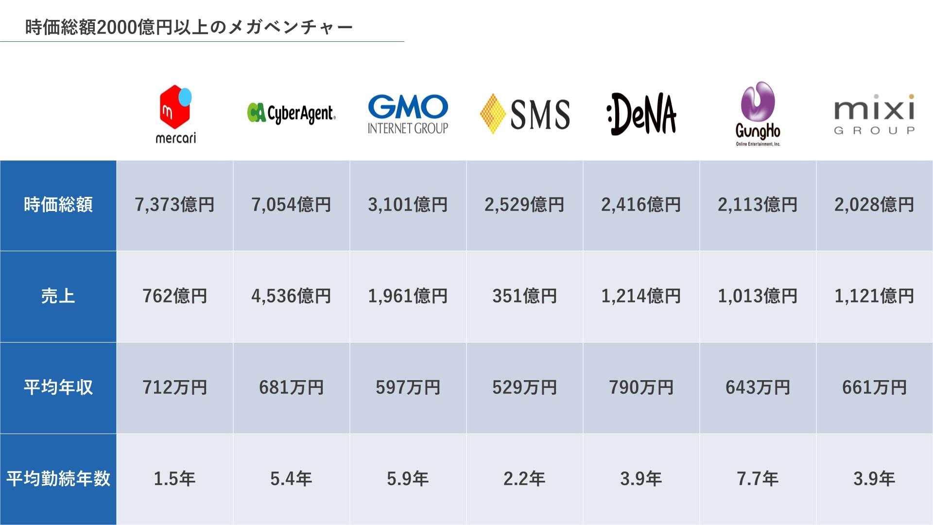 時価総額2000億円以上のメガベンチャー企業一覧
