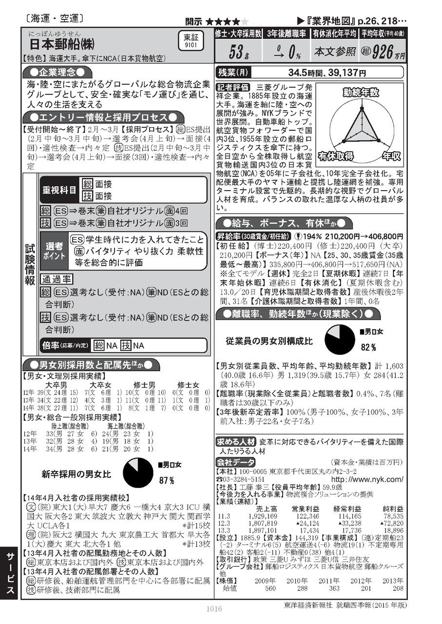 就職四季報総合版