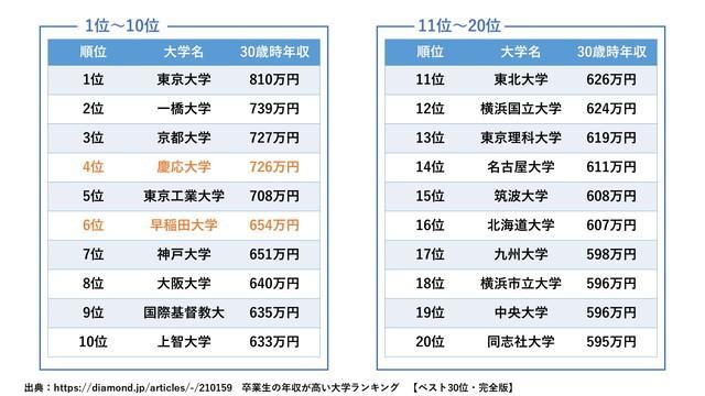 早慶_平均年収